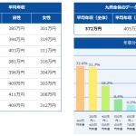 【転職・求人DODA】 2017年度平均年収ランキング 職種 業種 (九州・沖縄)