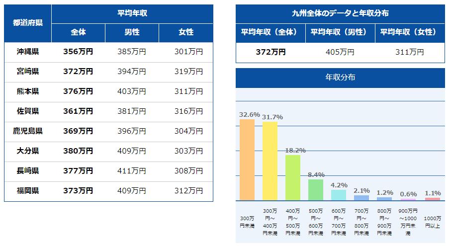 九州・沖縄の平均年収