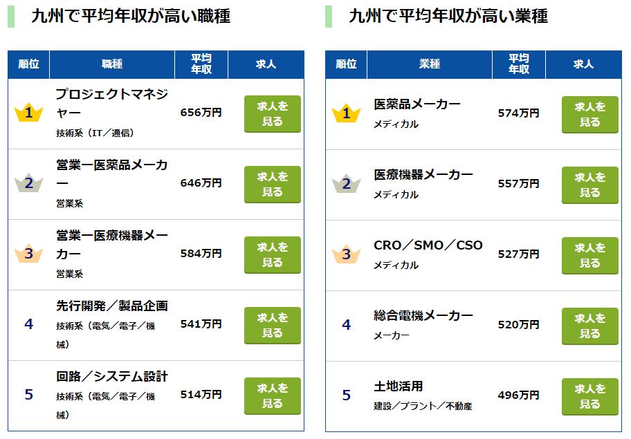 九州での平均年収が高い職種・業種について...