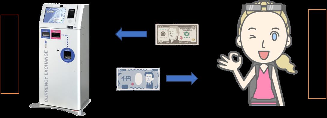 外貨自動両替機 設置のフロー