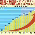 加盟金 保証金 ロイヤリティ 0円 自社工場完備 高年齢向け配食 【フランチャイズ】