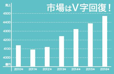 2012年から急成長!注目の拡大市場!!